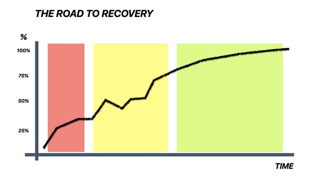 Road To Recovery graph